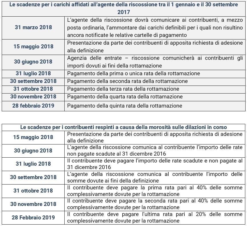 Rottamazione bis attenzione alla scadenza di domani for Scadenzario fiscale 2017