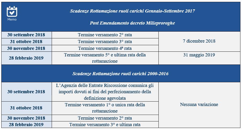 Calendario Fiscale 2019.Rottamazione Bis Cambiano Le Scadenze Con Il Decreto